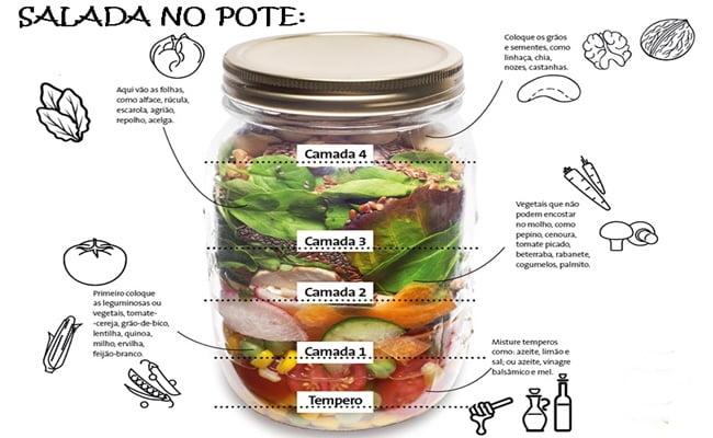 Salada De Pote Como Montar 11 Receitas Xtudoreceitas