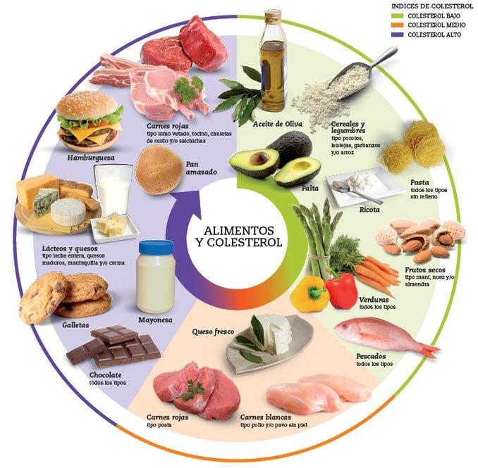 baixar-colesterol