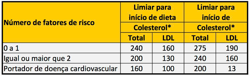 tabela_colesterol